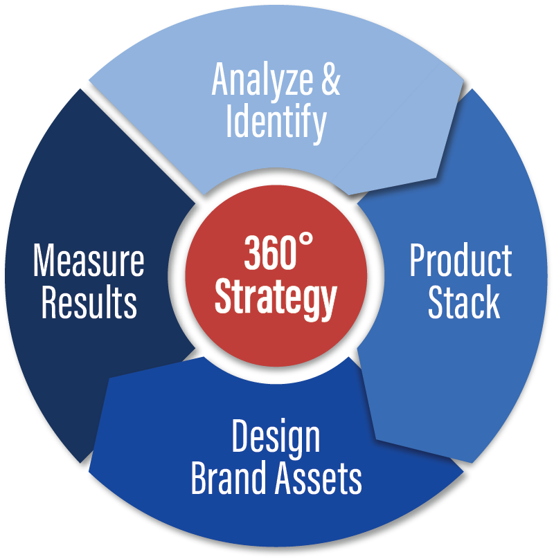 Graphic describing Leverage 360 degree marketing strategy
